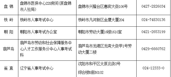 辽宁2019年房地产估价师必威体育betwayAPP下载考务工作的通知