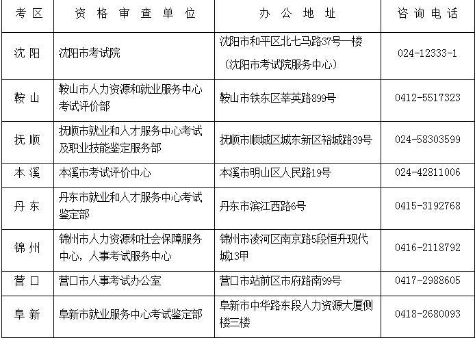 辽宁2019年房地产估价师考试考务工作的通知
