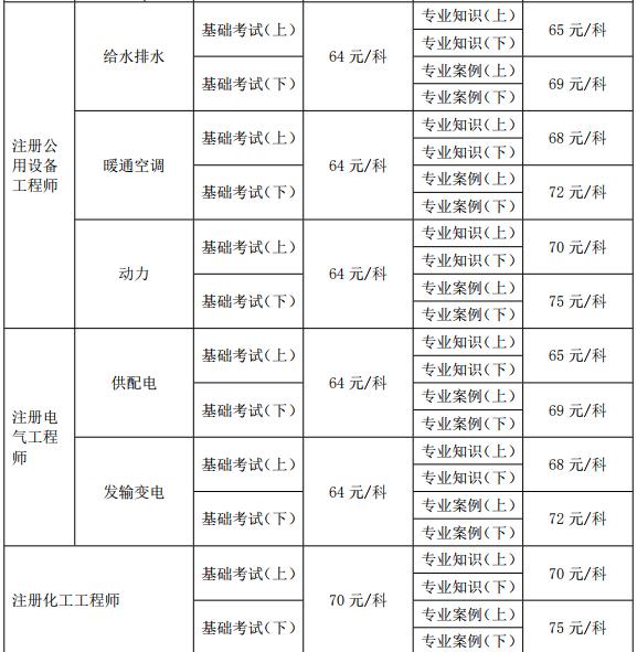 2019年湖北勘察设计注册工程师必威体育betwayAPP下载必威体育官方下载官方公告