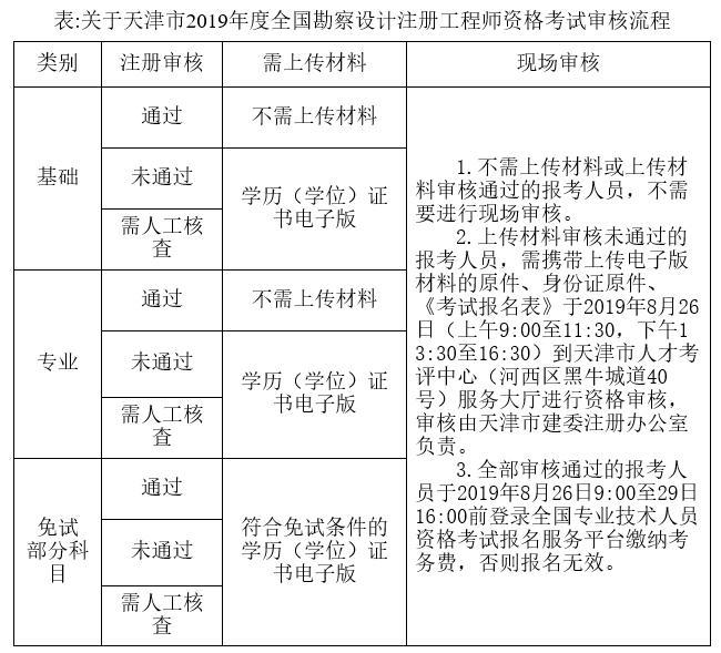 2019年天津勘察设计注册工程师必威体育betwayAPP下载必威体育官方下载官方公告