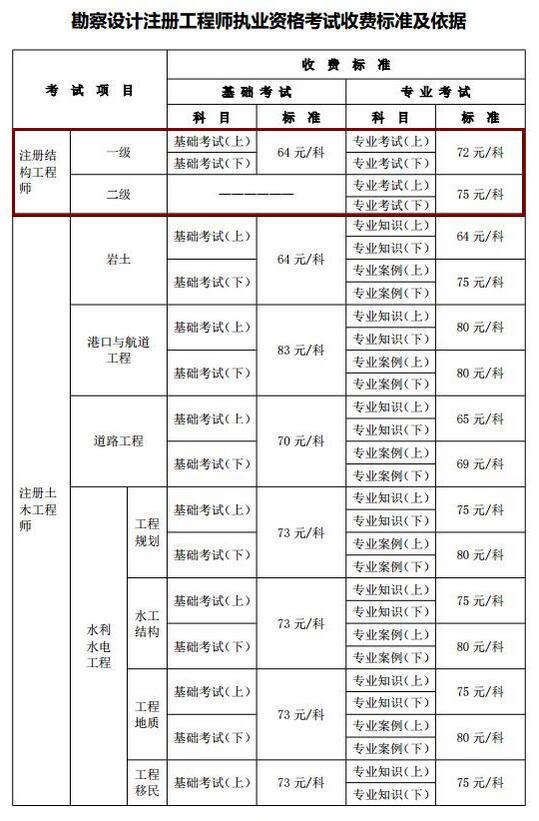湖北2019年结构工程师必威体育betwayAPP下载费用及缴费时间已公布