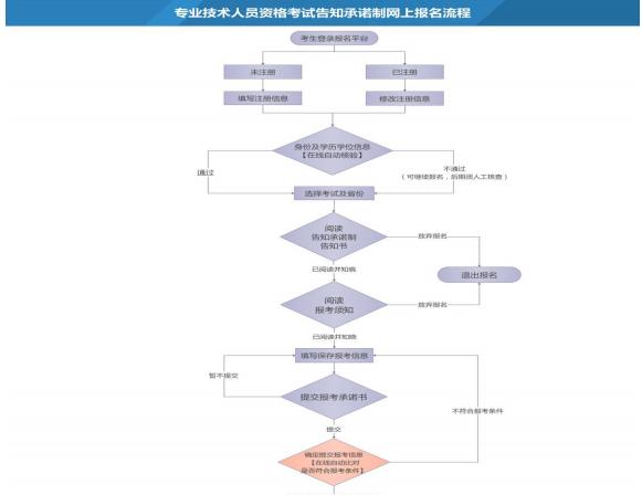 山西2019年一级造价工程师必威体育官方下载流程已公布