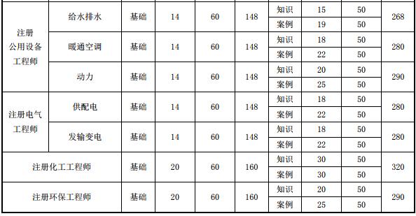 山西2019年电气工程师必威体育betwayAPP下载费用及缴费时间已公布