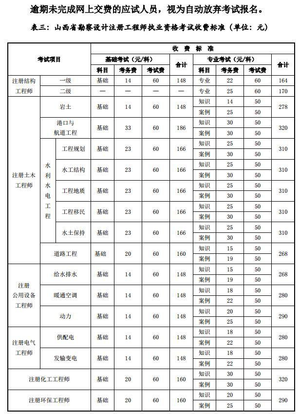 2019年山西勘察设计注册工程师考试报名官方公告