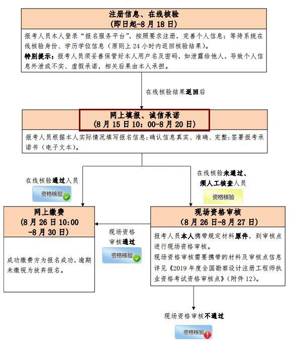 北京2019年环保工程师考试报名时间为2019年8月15日-20日