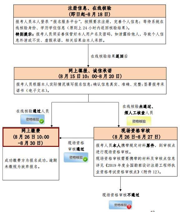 北京2019年岩土工程师考试缴费时间为8月26日-30日