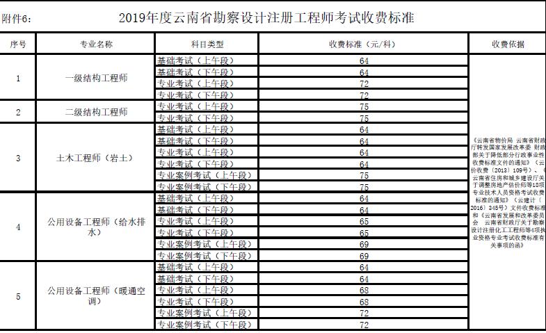 2019年云南勘察设计注册工程师考试报名官方公告