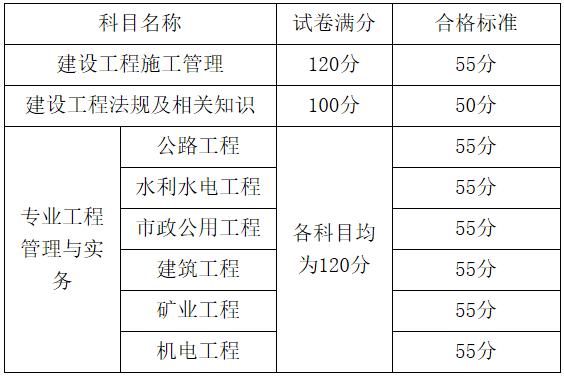 广西2019年二级建造师合格标准已公布