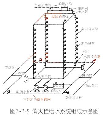 2019一级消防技术实务考点第二篇:室内消火栓系统设置场所