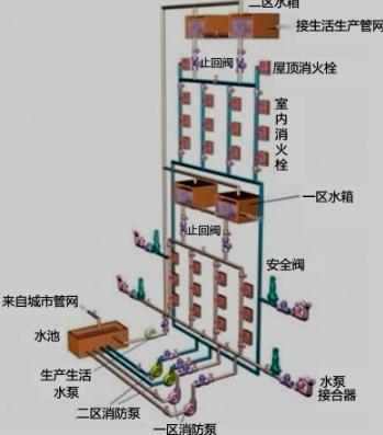 2019一级消防技术实务考点第二篇:室内消火栓系统类型