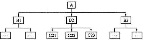 2020年二级建造师必威体育betwayAPP下载《施工管理》必备图表