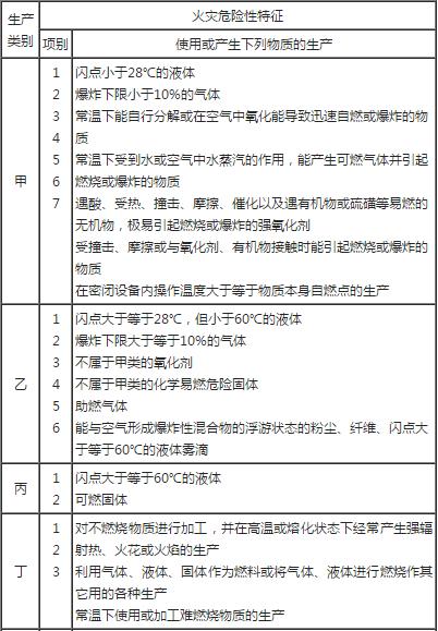 2019年一级消防工程师《案例分析》章节考点:生产的火灾危险性分类