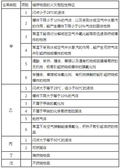 2019年一级消防工程师《案例分析》章节考点:储存物品的火灾危险性分类