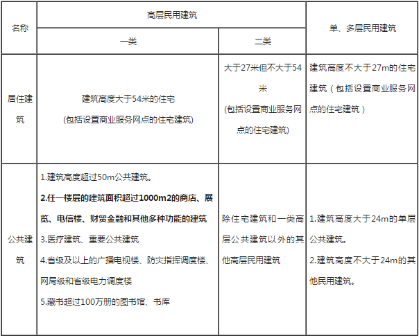 2019年一级消防工程师《案例分析》章节考点:建筑的分类