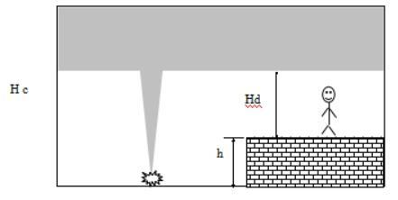 2019年一级消防工程师《案例分析》章节考点:控烟与疏散