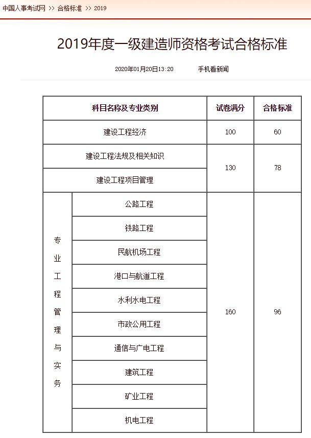江苏2019年一级建造师执业资格考试合格标准