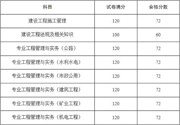 天津2019年二级建造师考试分数线已发布