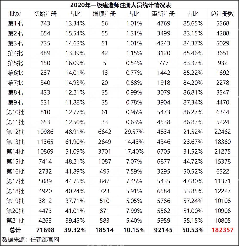 2020年一级建造师注册人员统计情况表