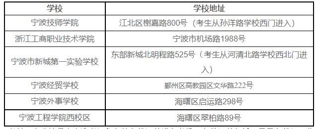 浙江宁波2020年度一级建造师资格考试应试须知