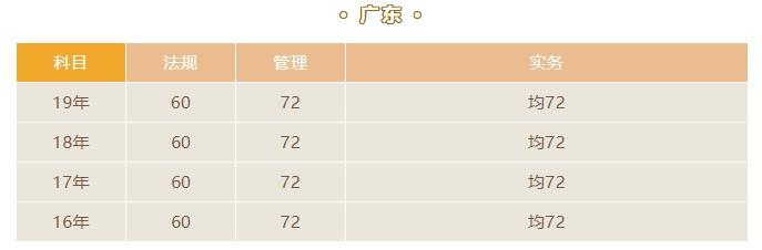 广东2020年二建成绩查询时间及入口