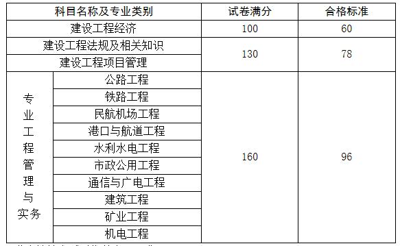 2020年吉林一级建造师资格考试合格标准