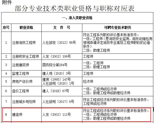 上海二级建造师对应职称为助理工程师或助理经济师