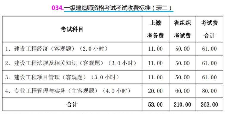 山西2021年一级建造师考试费用及缴费时间已公布