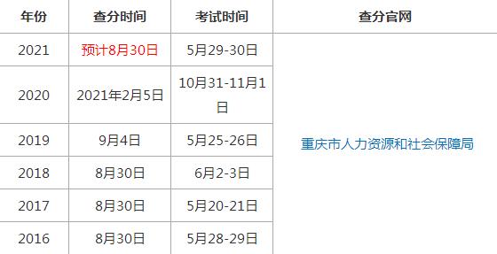 即将查分!重庆2021年二级建造师考试成绩预计8月30日公布