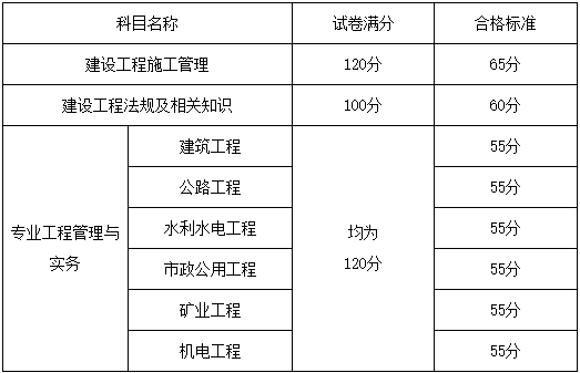 山东2021年二级建造师考试合格分数线已公布