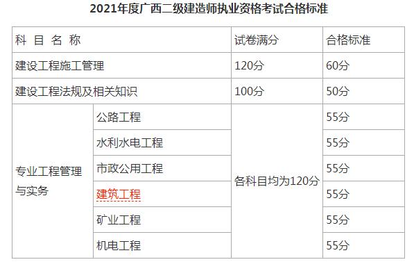 广西2021年二级建造师考试合格分数线已公布