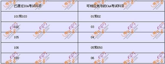 中国精算师资格考试:部分科目转换对照表-精算师考试