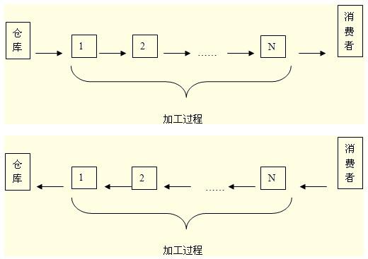 物料需求计划(mrp)的结构