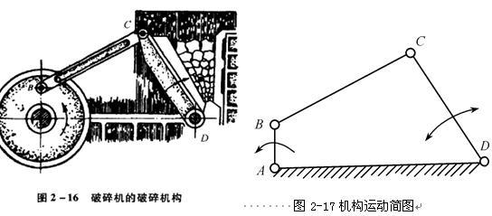 连杆机构是用铰链,滑道方式