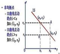 2011年中级经济师《中级金融》预习讲义(26)
