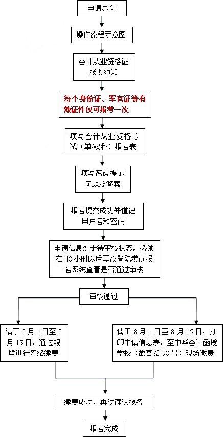 格考试网上报名流程图