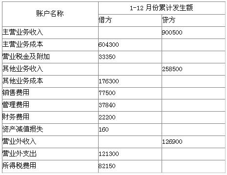 2011山东会计从业资格《会计基础》学习笔记(31)