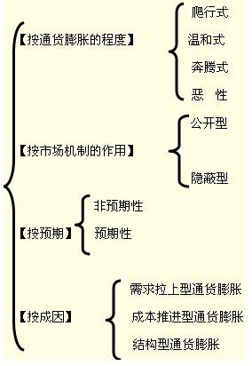 2011中级经济师考试《中级金融》强化辅导(27)