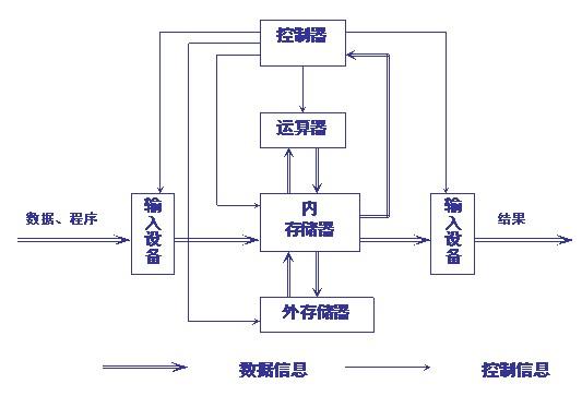 一,微型计算机工作原理   二,性能指标   微机的性能指标是衡量