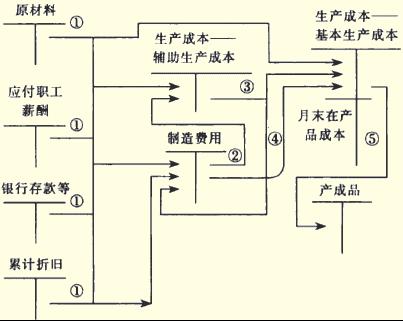 产品生产成本核算的过程