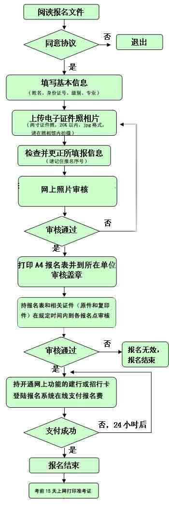 网上报名流程图