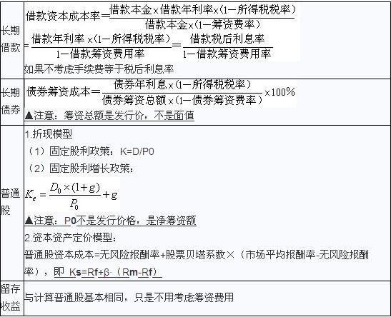 2012审计师《企业财务管理》笔记:资本成本