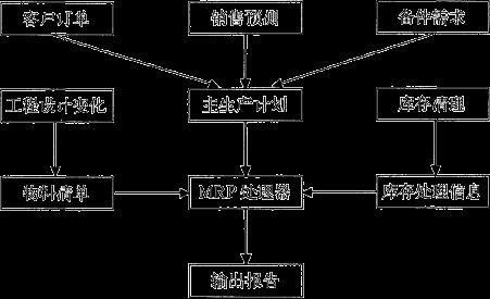 图4-2 物料需求计划(mrp)的结构