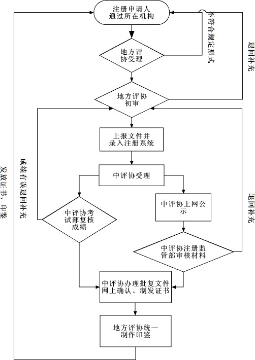 注册资产评估师注册流程图