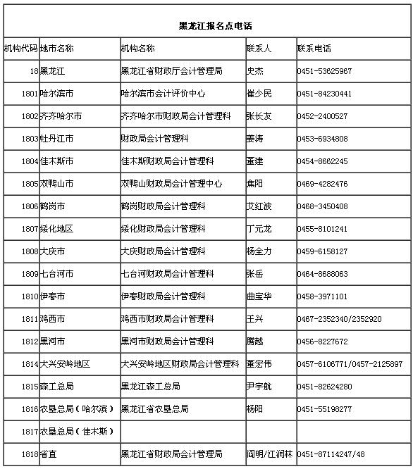 黑龙江省2016年高级会计师能补报名吗