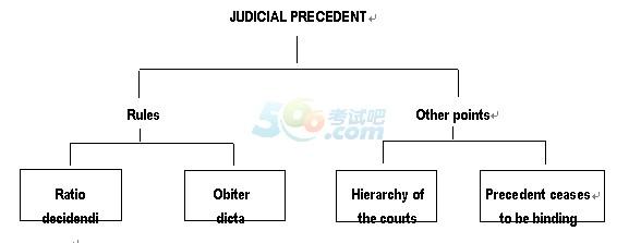 doctrine of judicial precedent essay Is the english doctrine of judicial precedent becoming only an illusion roman kališ právnická fakulta masarykovy univerzity, česká republika.