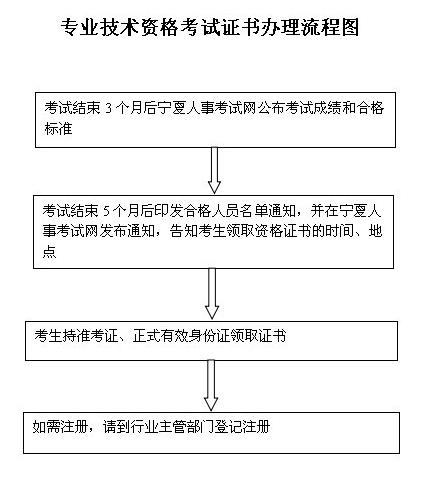 宁夏2014年注册资产评估师证书办理流程图