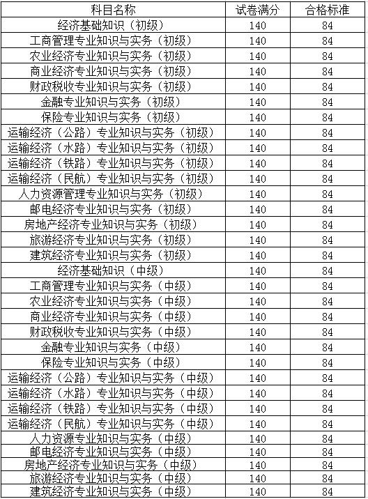 2014年经济师考试合格标准