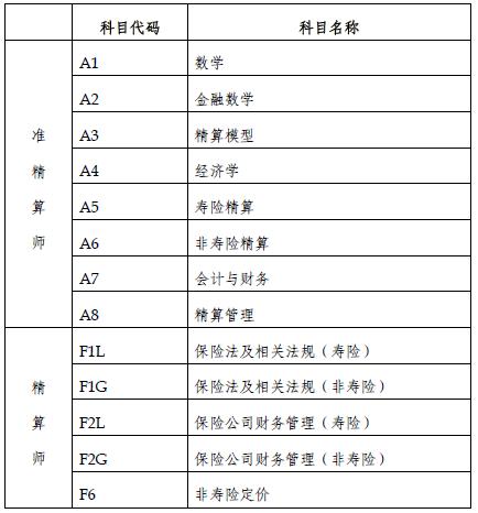 2015年春季中国精算师资格考试考生手册-精算师考试