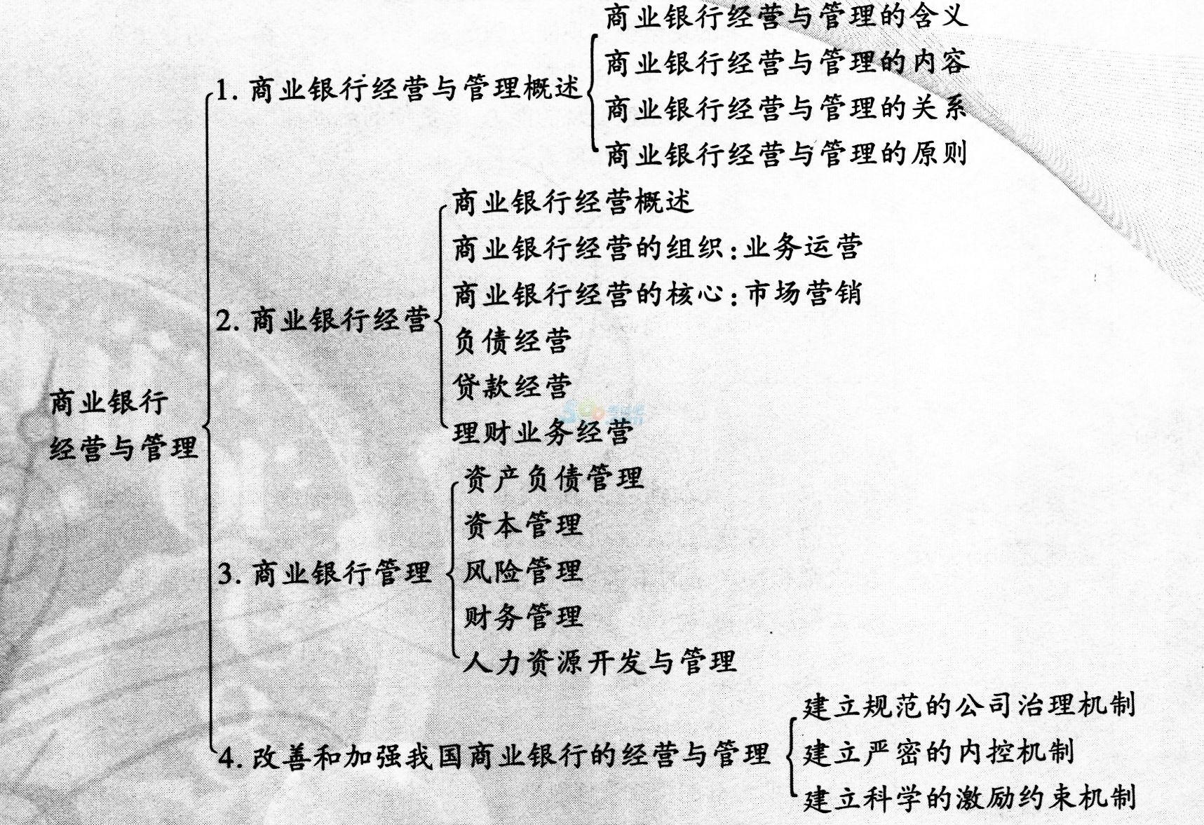 2015年经济师考试《中级金融》备考章节讲义(4)