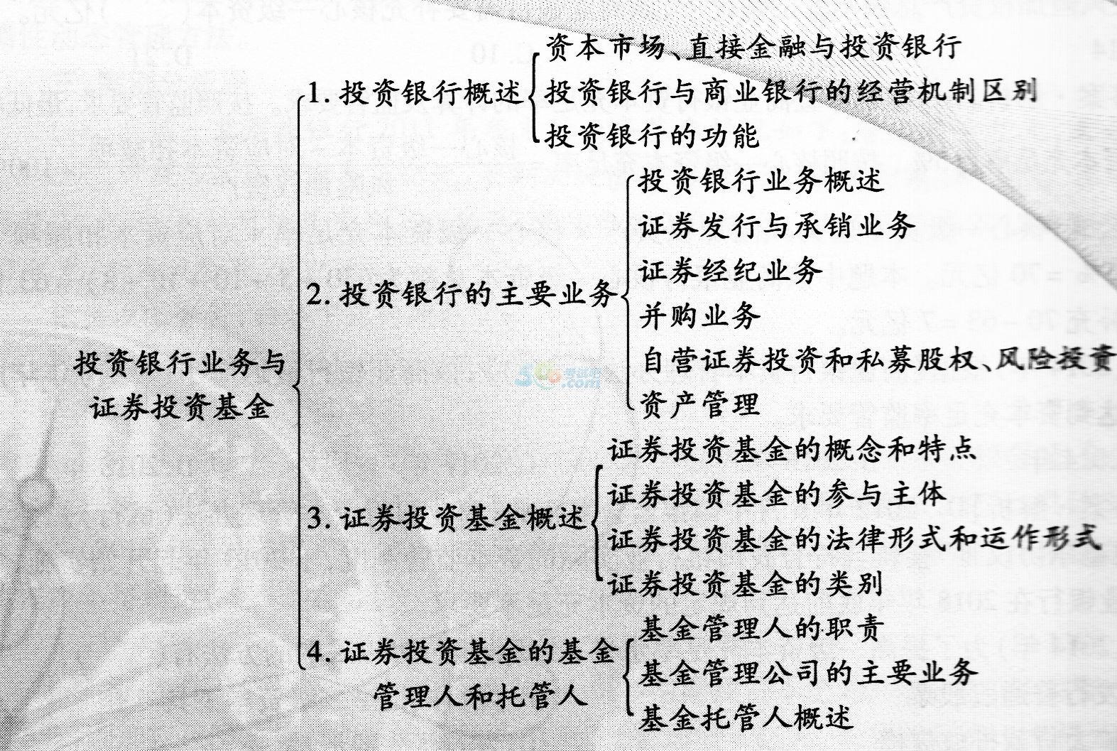 2015年经济师考试《中级金融》备考章节讲义(5)